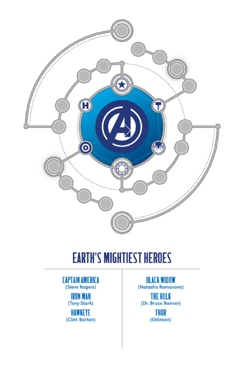 Hickman Avengers Diagram 1